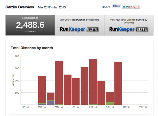 runkeeper-2012-report