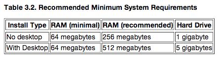 ubuntu-minimum-requirement